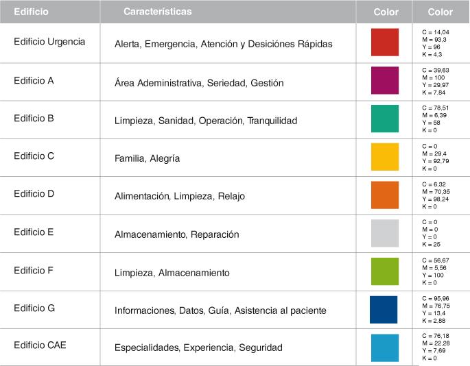 Sistema de Señalética Hospitalaria - Casiopea