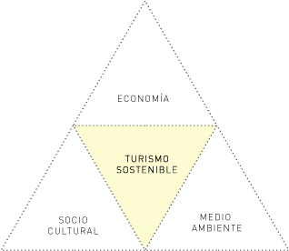 Turismo sostenible.png