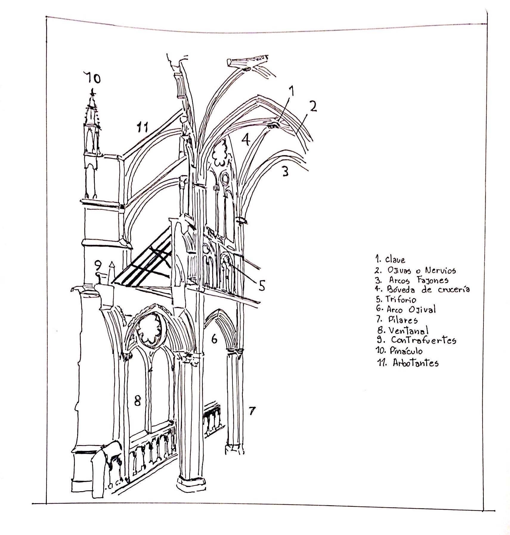 Encargo5 catedrales casiopea for Arquitectura gotica partes