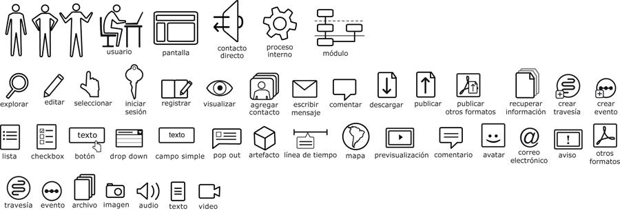 iconografía final de modelos de interacción