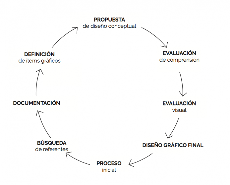 MvonUnger - ProyectoTitulo - Proceso pictograma.png