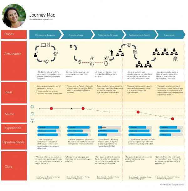 Journey Map (Margarita Gómez).jpg