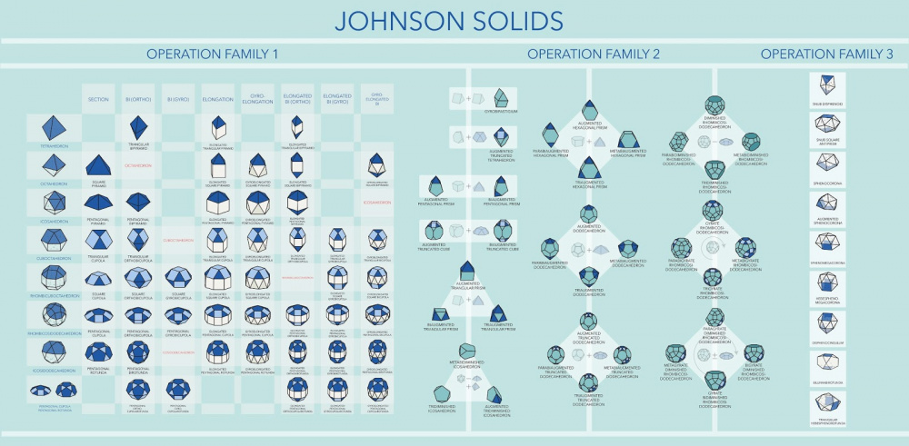 Pjeca Johnson Solids Diagram All.jpg