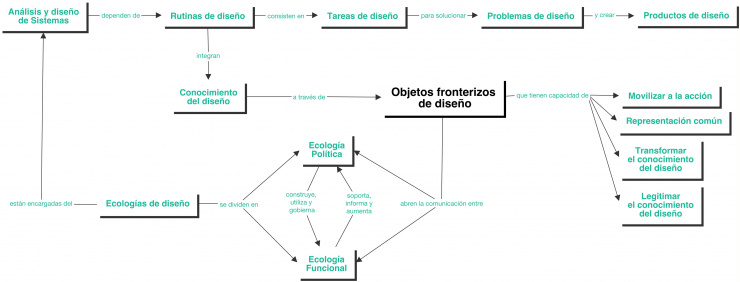 CDS-CdeE-BoundaryObjectsinDesign-Mapa.jpg