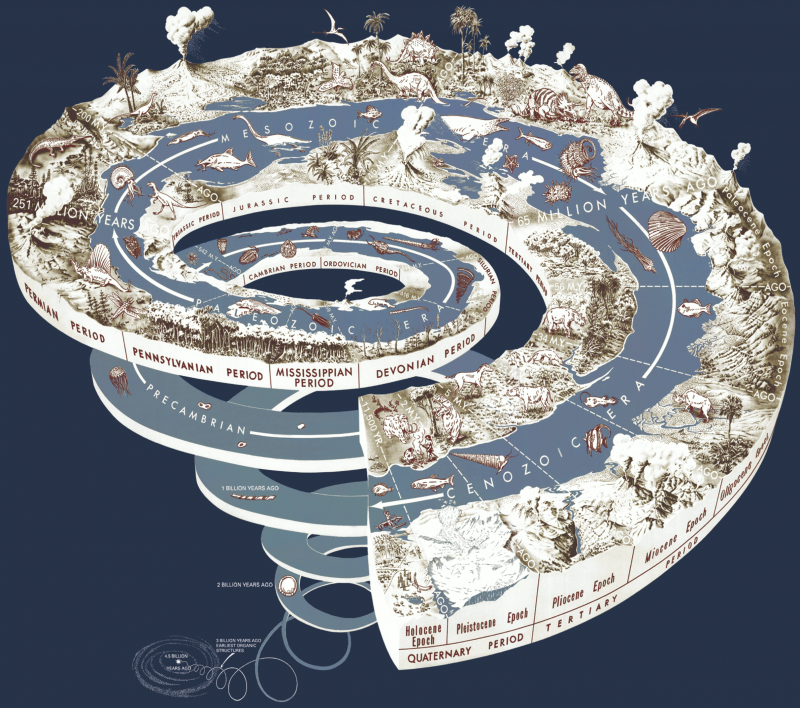 Pjeca Geological time spiral.png