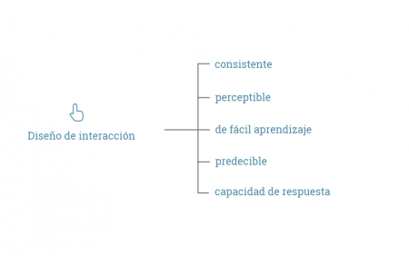 Dis-interaccion-esquema-07.png