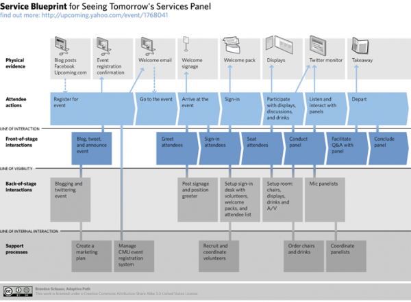 Service blueprint casiopea service blueprint malvernweather Image collections
