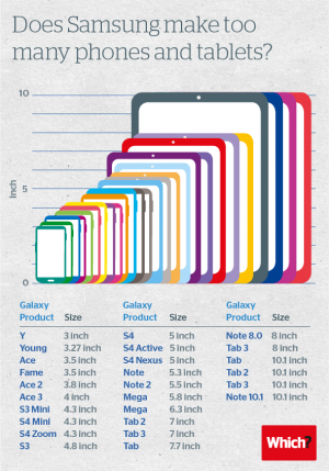 Does-Samsung-make-too-many-phones.png