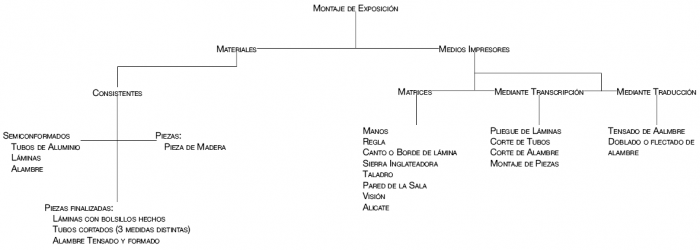 Miguel Angel Adofacci - Diagrama EXPO COLOSAL.png